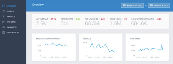 Facebook app analytics dashboard